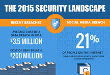 The2015SecurityLandscape_small pic