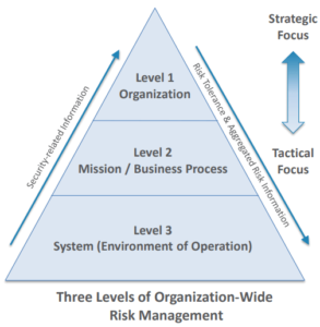 3 Levels of Risk Management