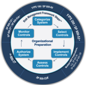 Risk Management Framework Steps