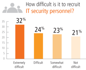 Finding security experts for small businesses is difficult