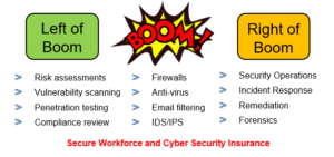 "Organizations that work both ""left of boom"" and ""right of boom"" have the best cybersecurity success"