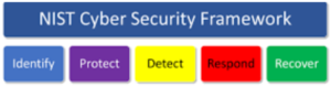 Managed Detection and Response is more than just a Protection tool