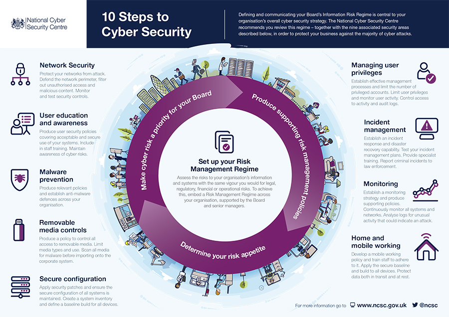 10 Steps to Cybersecurity During a Pandemic